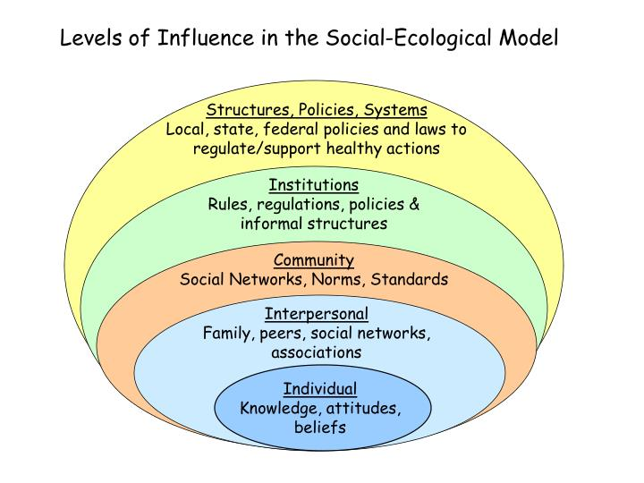 Levels of Influence in the Social-Ecological Model