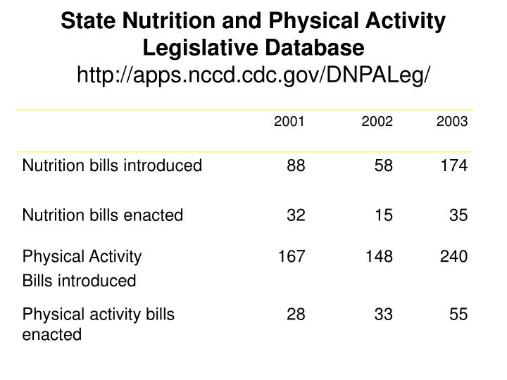 State Nutrition and Physical Activity Legislative Database