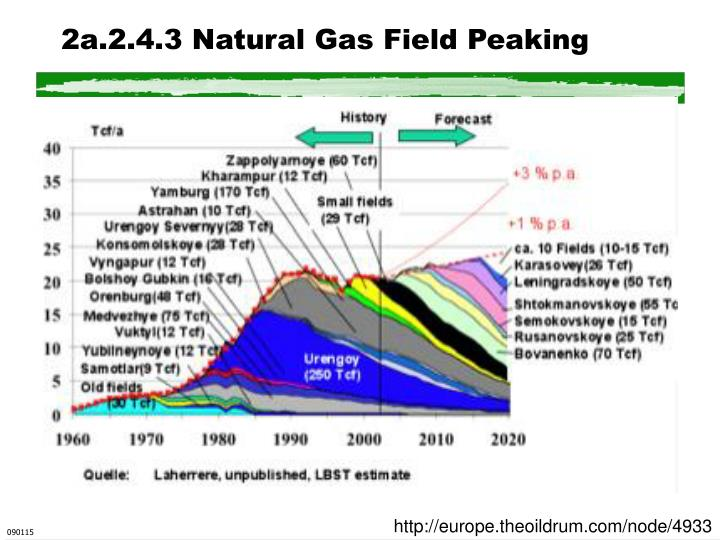 2a.2.4.3 Natural Gas Field Peaking
