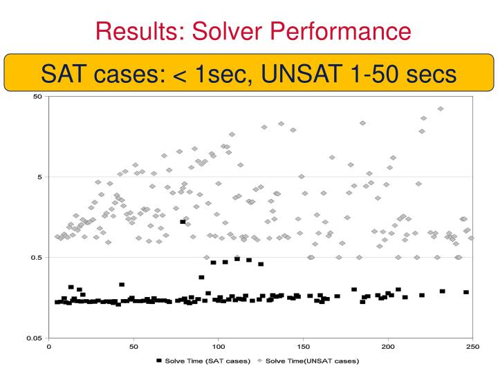 Results: Solver Performance