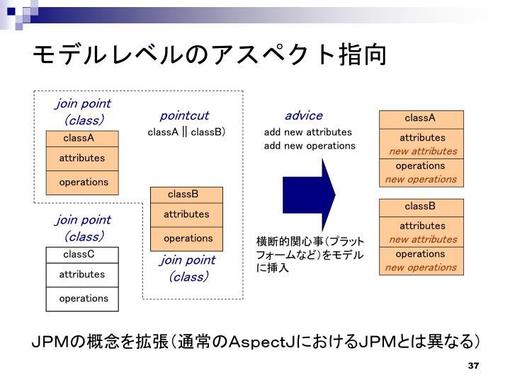 モデルレベルのアスペクト指向
