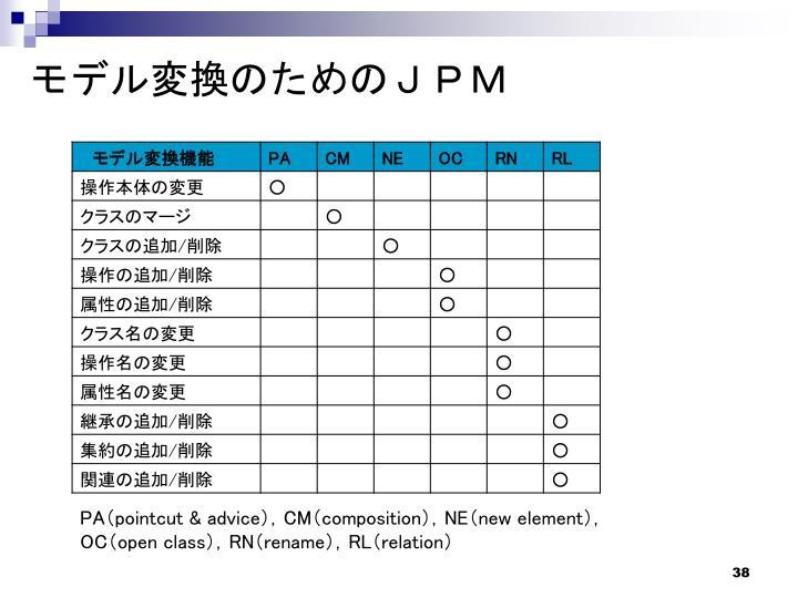 モデル変換のためのJPM