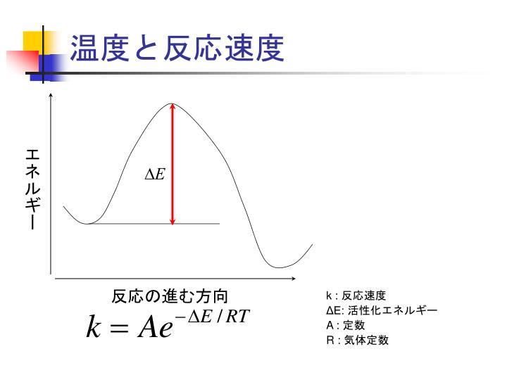 温度と反応速度