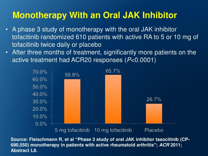 Monotherapy With an Oral JAK Inhibitor