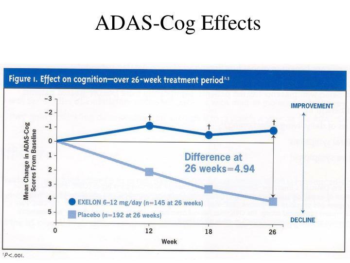 ADAS-Cog Effects