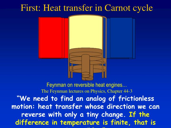 First: Heat transfer in Carnot cycle