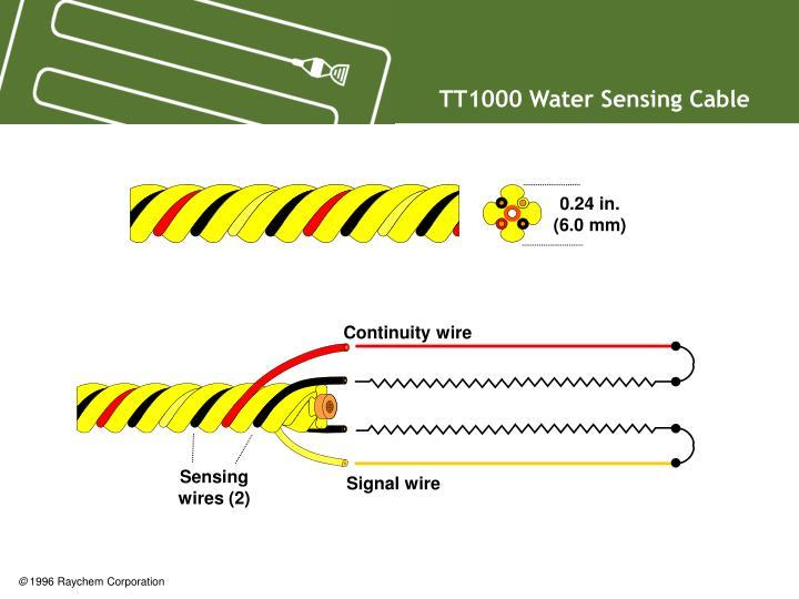 TT1000 Water Sensing Cable