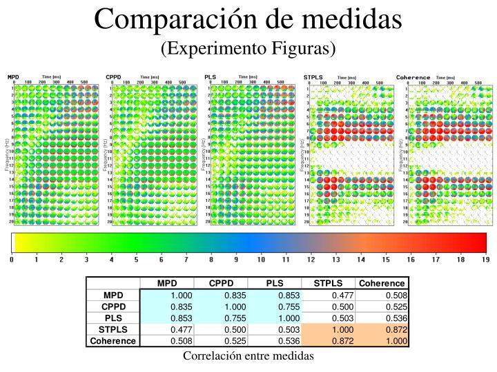 Comparación de medidas