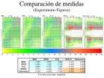 comparaci n de medidas experimento figuras1