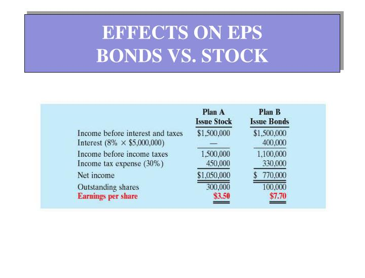 EFFECTS ON EPS