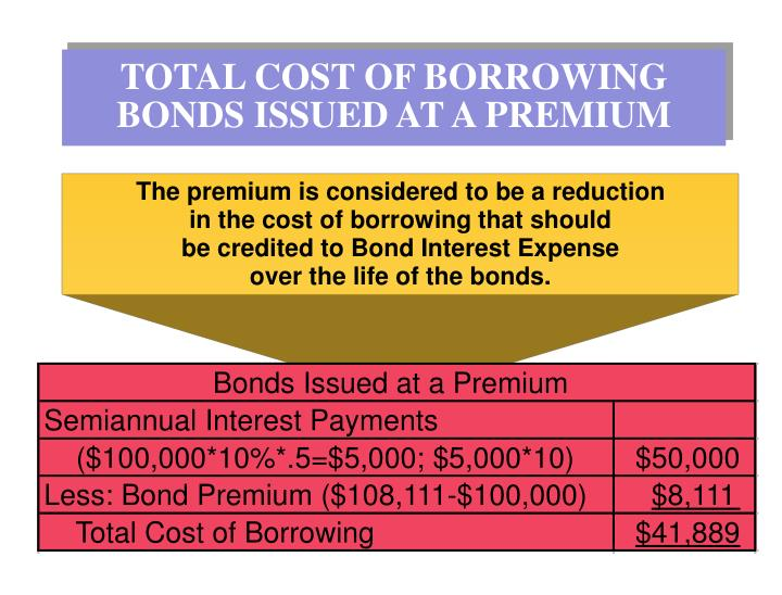 TOTAL COST OF BORROWING