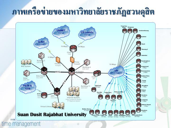 ภาพเครือข่ายของมหาวิทยาลัยราชภัฏสวนดุสิต