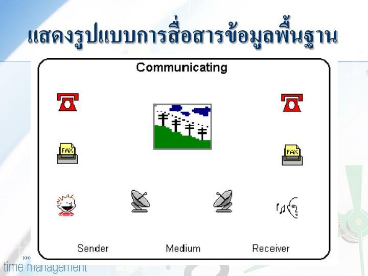แสดงรูปแบบการสื่อสารข้อมูลพื้นฐาน