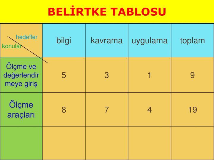BELİRTKE TABLOSU