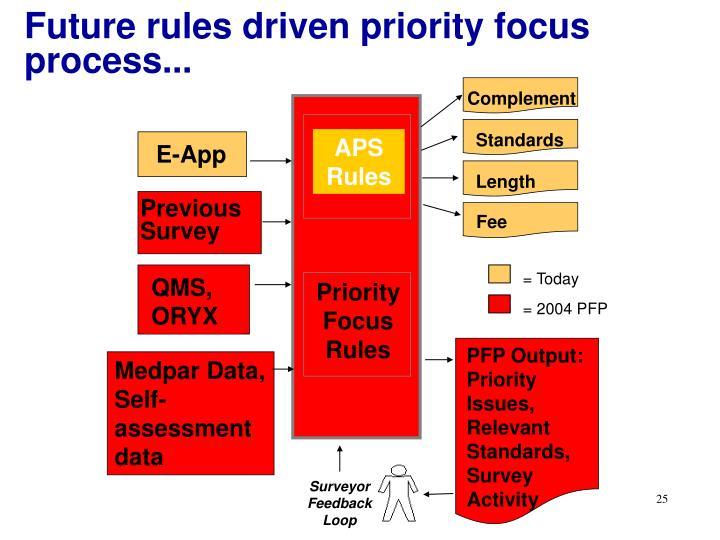 Future rules driven priority focus process...