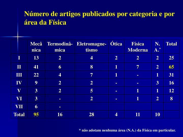 Número de artigos publicados por categoria e por área da Física