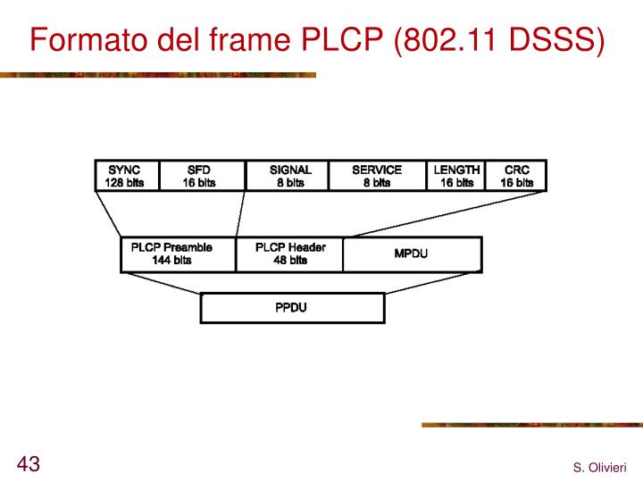 Formato del frame PLCP (802.11 DSSS)