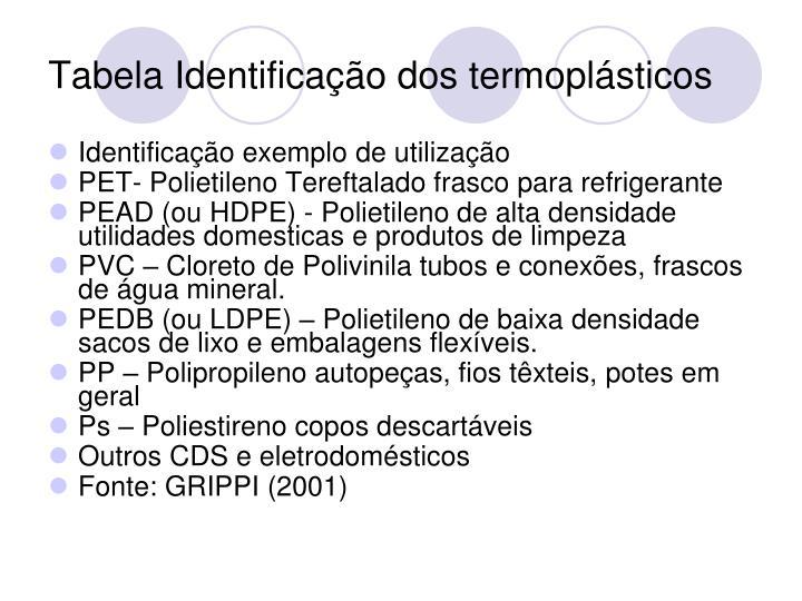 Tabela Identificação dos termoplásticos