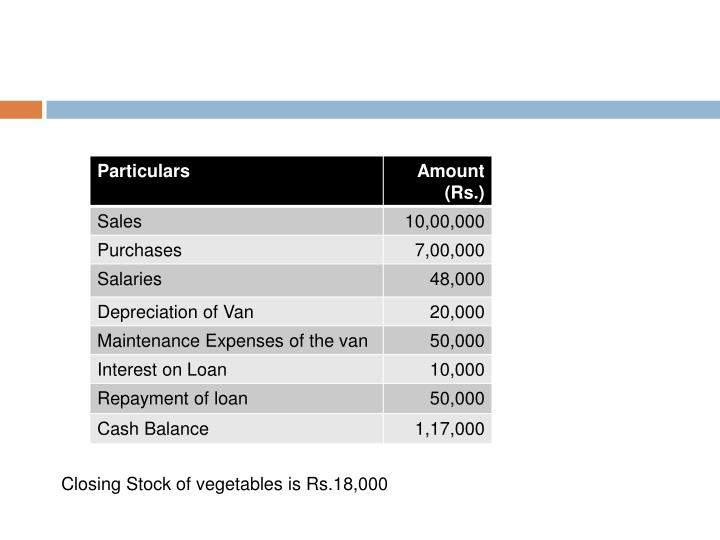 Closing Stock of vegetables is Rs.18,000