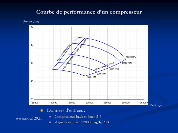 Courbe de performance d'un compresseur