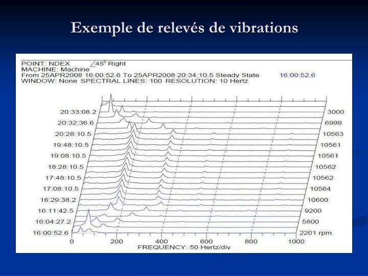 Exemple de relevés de vibrations