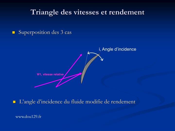 Triangle des vitesses et rendement