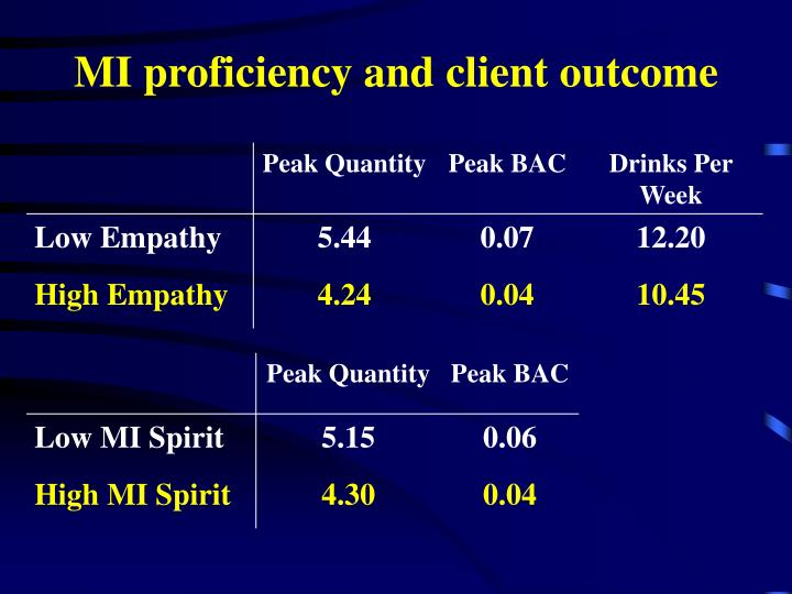 MI proficiency and client outcome