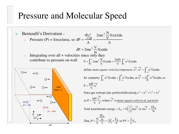 Pressure and Molecular Speed
