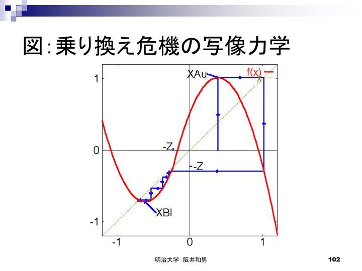 図:乗り換え危機の写像力学