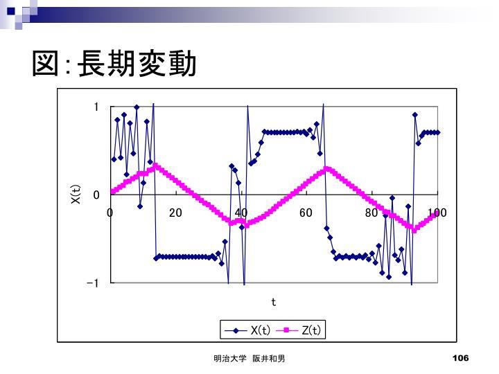 図:長期変動