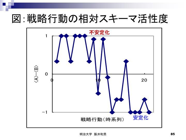 図:戦略行動の相対スキーマ活性度