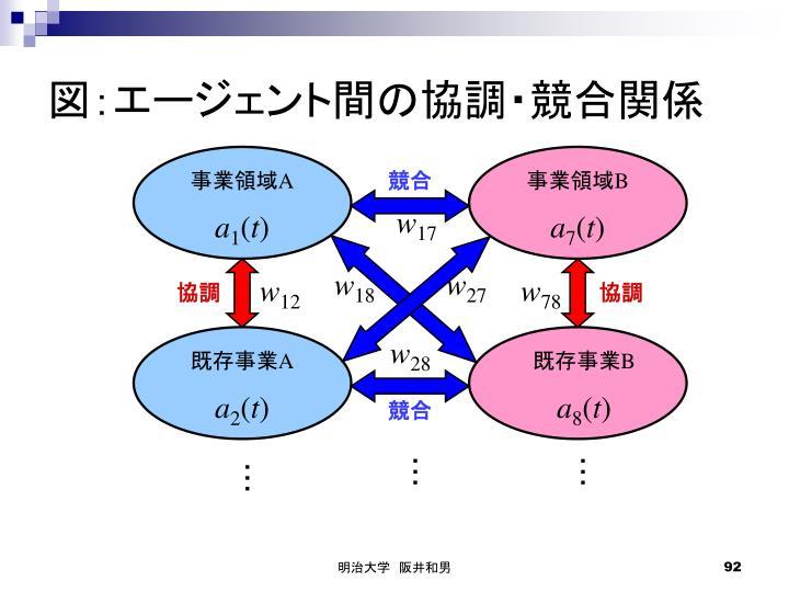 図:エージェント間の協調・競合関係
