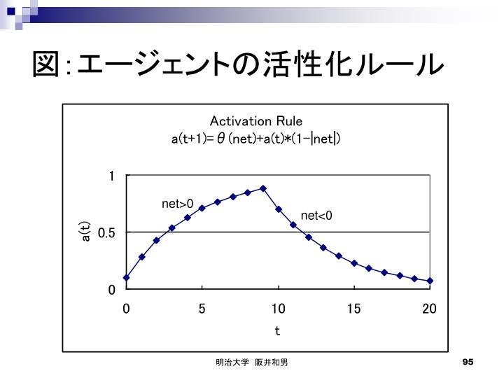図:エージェントの活性化ルール