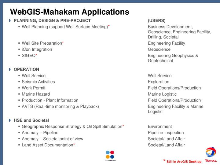 WebGIS-Mahakam Applications