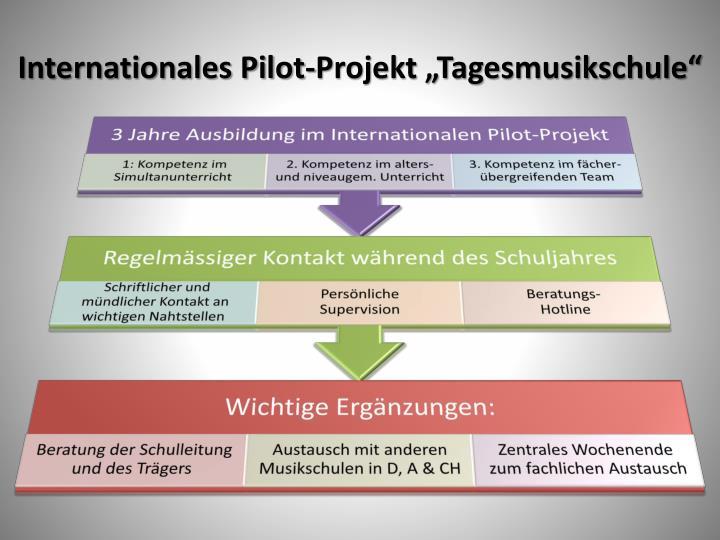 "Internationales Pilot-Projekt ""Tagesmusikschule"""