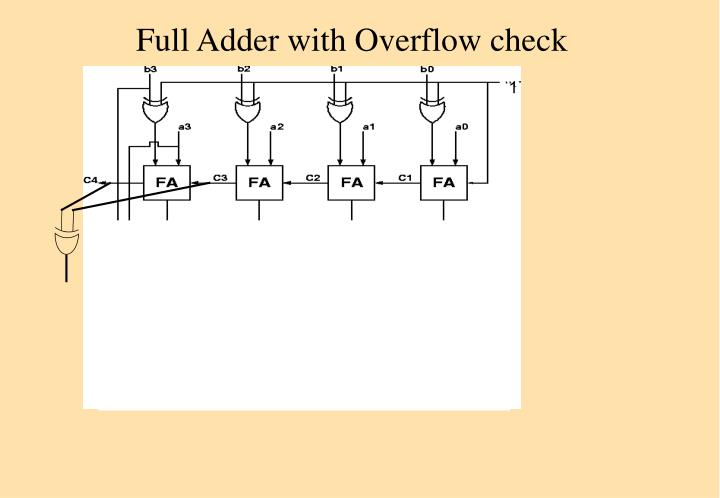 Full Adder with Overflow check