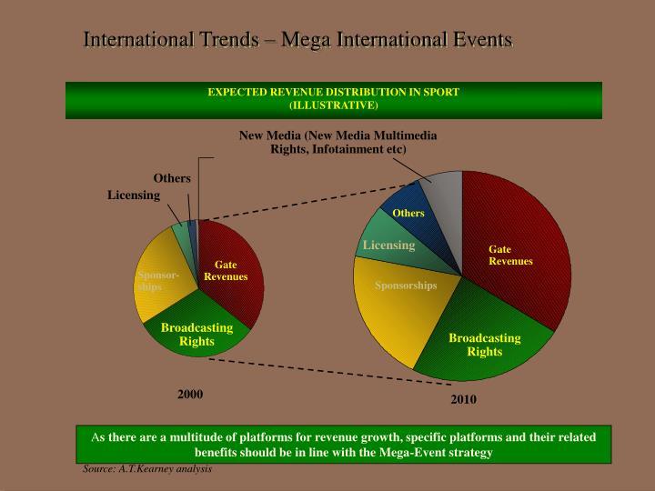 International Trends – Mega International Events