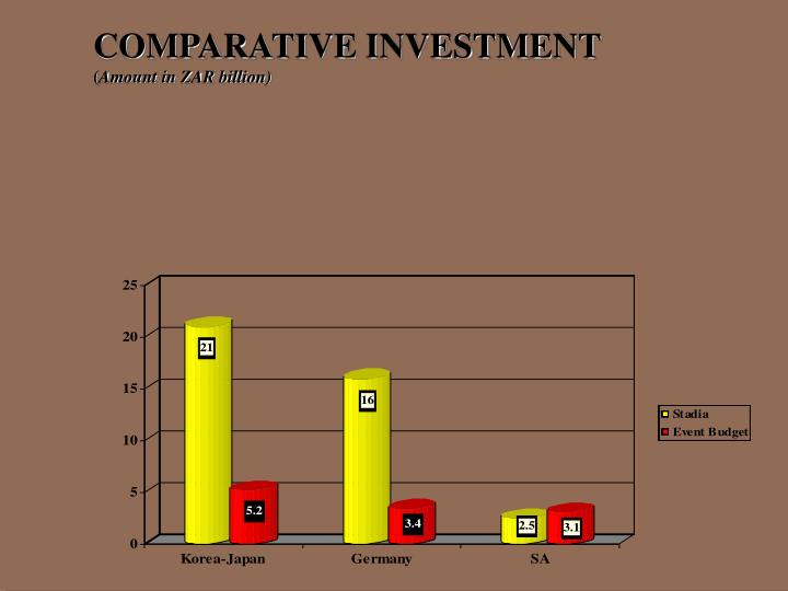 COMPARATIVE INVESTMENT