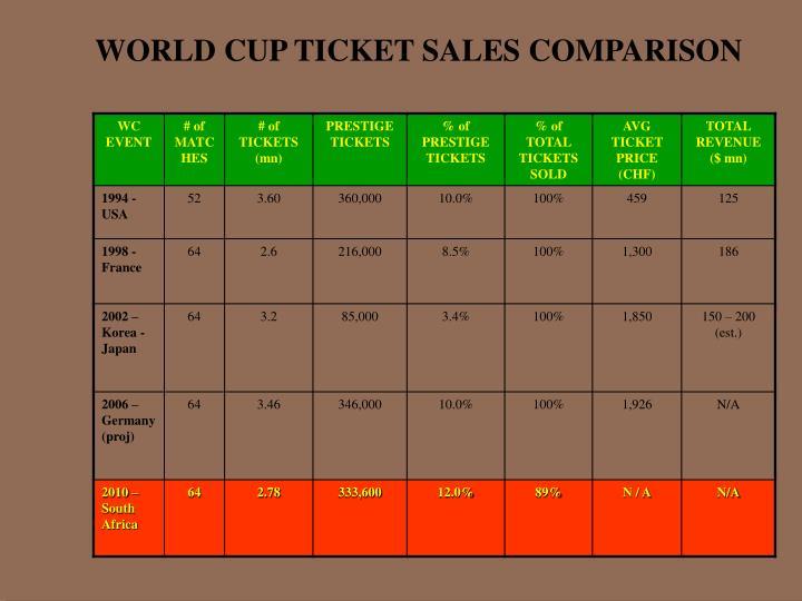 WORLD CUP TICKET SALES COMPARISON