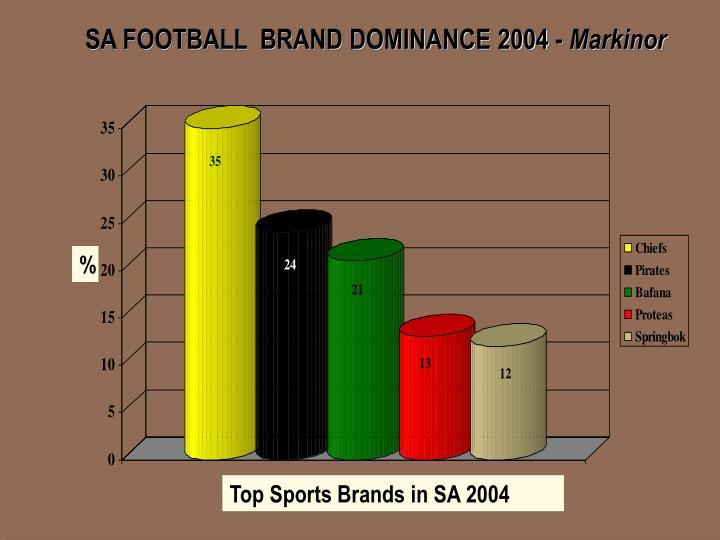 SA FOOTBALL  BRAND DOMINANCE 2004 -
