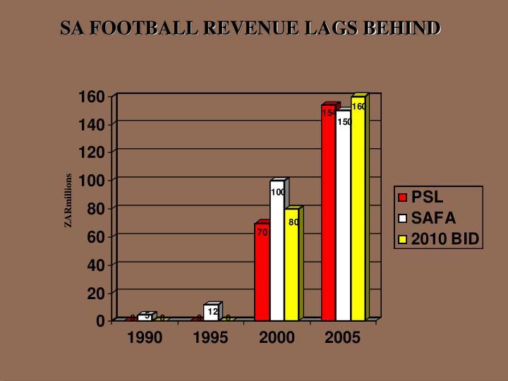 SA FOOTBALL REVENUE LAGS BEHIND