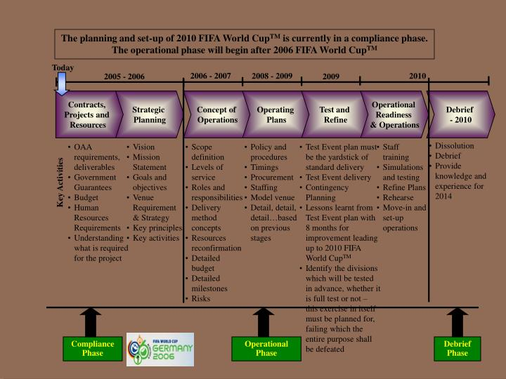 The planning and set-up of 2010 FIFA World Cup