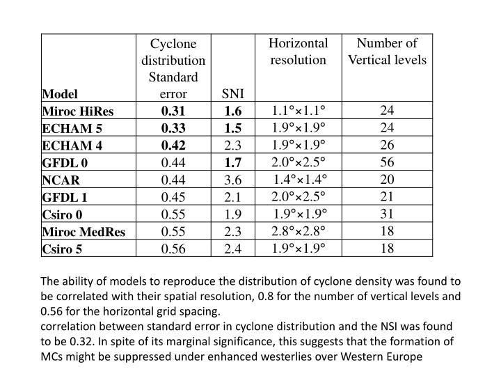 The ability of models to reproduce the distribution of cyclone density was found to be correlated with their spatial resolution, 0.8 for the number of vertical levels and 0.56 for the horizontal grid spacing.