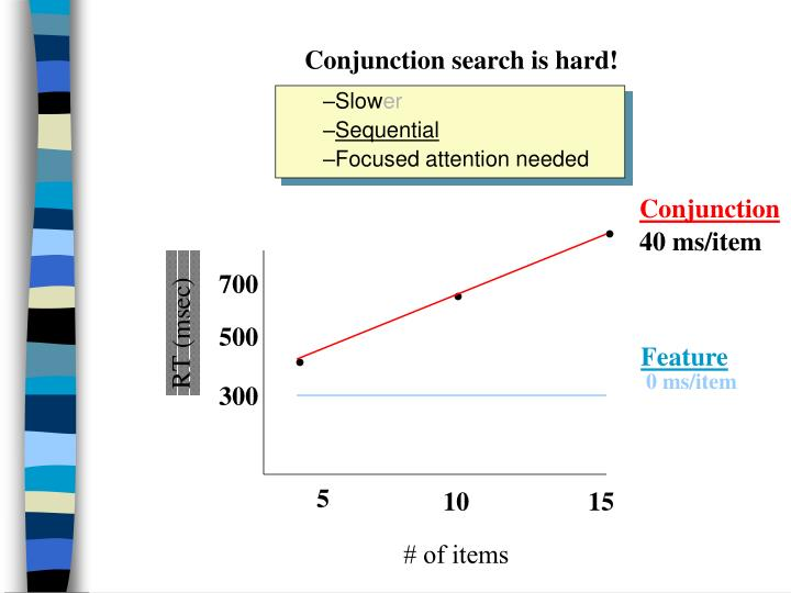 Conjunction search is hard!