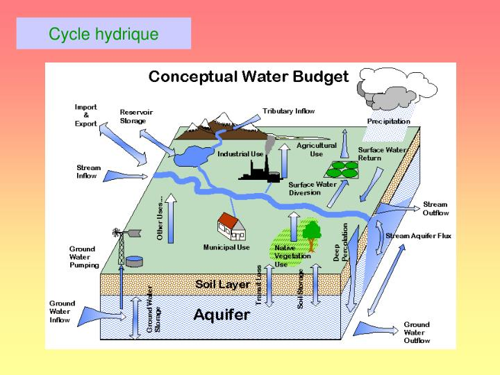 Cycle hydrique