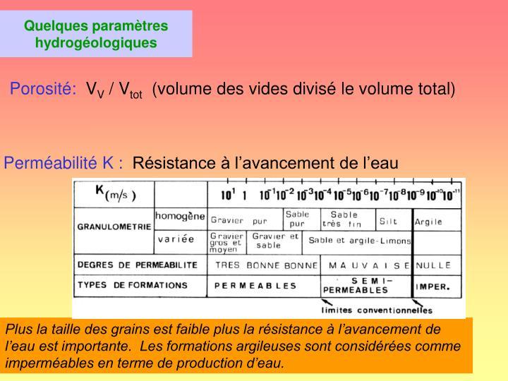Quelques paramètres hydrogéologiques