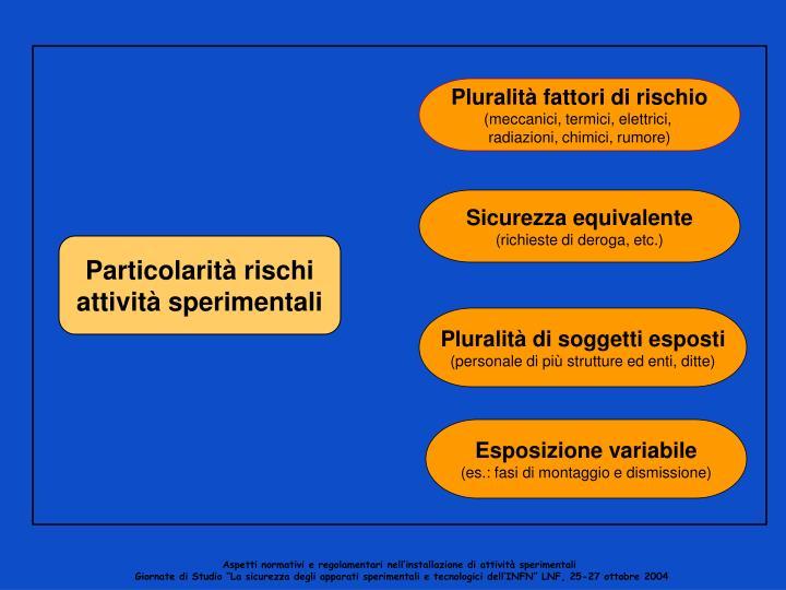 Pluralità fattori di rischio