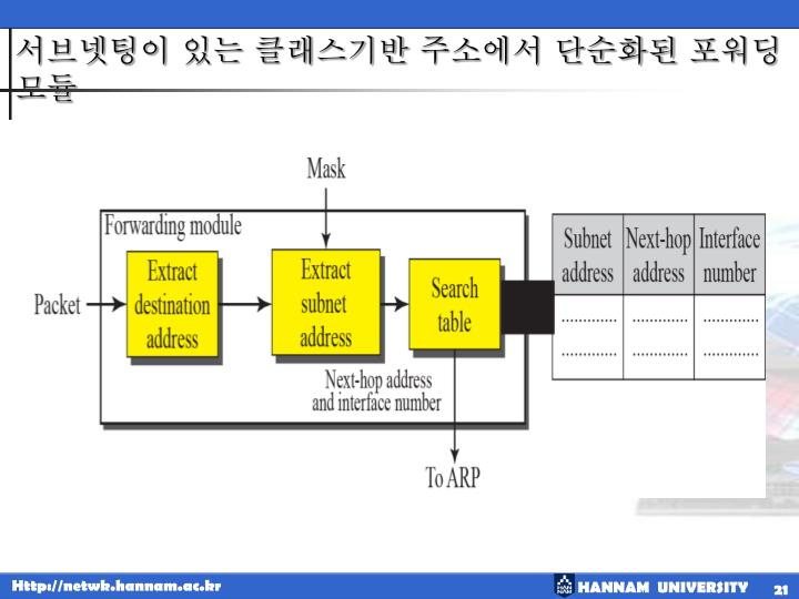 서브넷팅이 있는 클래스기반 주소에서 단순화된 포워딩 모듈