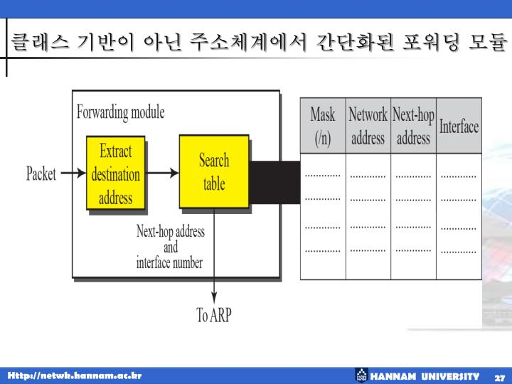클래스 기반이 아닌 주소체계에서 간단화된 포워딩 모듈