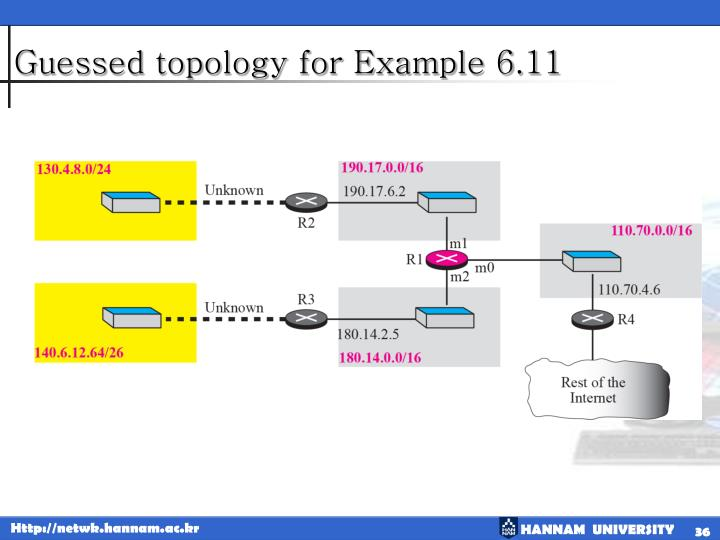 Guessed topology for Example 6.11